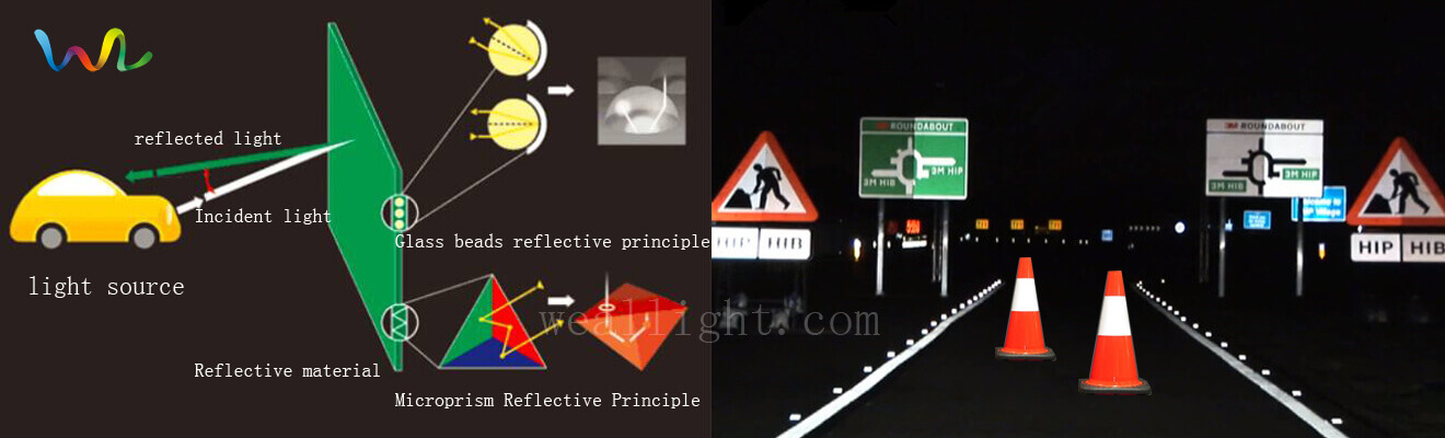 Reflective Film working principle