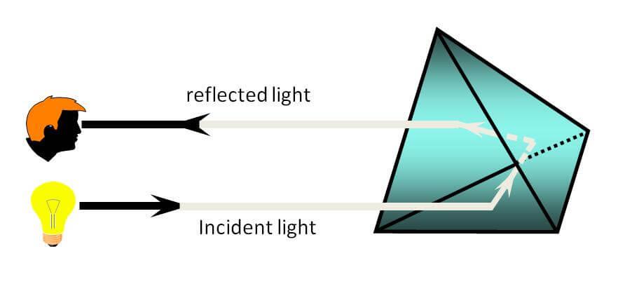Microprism Reflective Principle