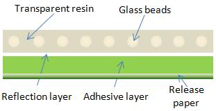 Reflective material structure