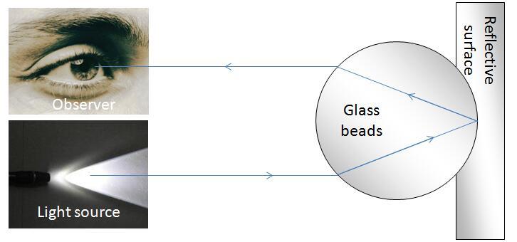 Reflective tape work principle