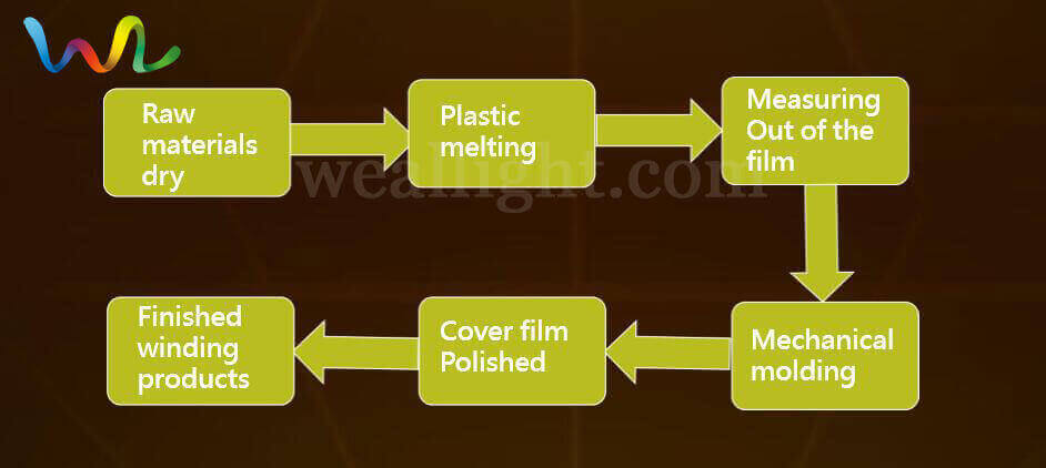 Micro - diamond Reflective tape Base Film Production Process