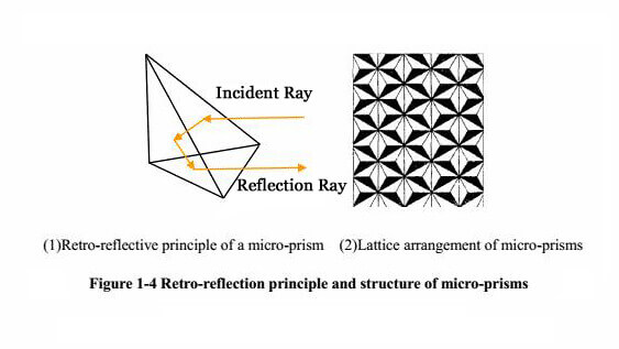 Retro-reflection principle and structure of micro-prisms