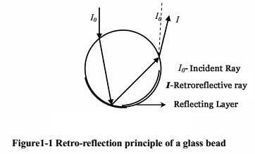 Retro-reflection principle glass bead