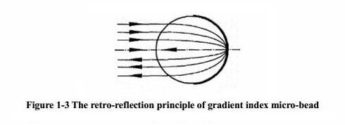 Retro-reflection principle gradient index micro-bead