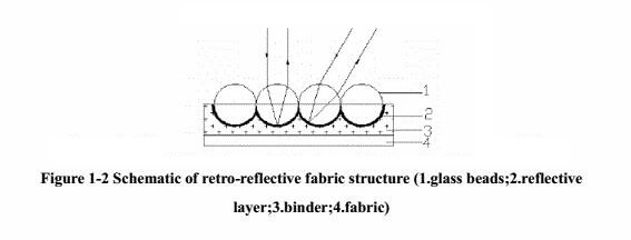 Schematic retro-reflective fabric structure (1.glass beads; 2.reflective layer; 3.binder; 4.fabric)