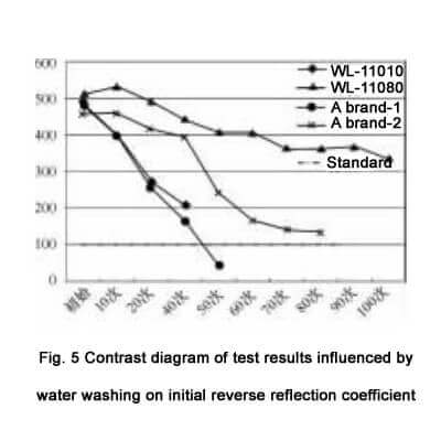 Contrast diagram of test results influenced by water washing on initial reverse reflection coefficient