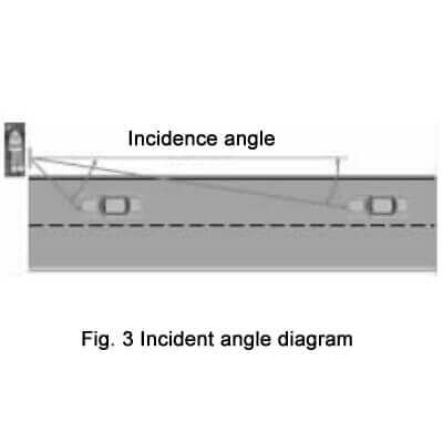 Incident angle diagram