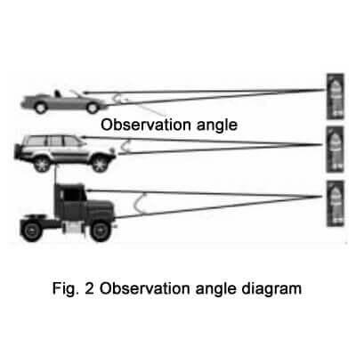 Observation angle diagram