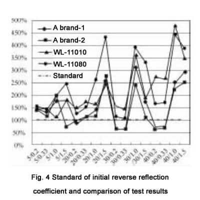 Standard of initial reverse reflection coefficient and comparison of test results