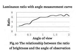 Fig. 10 The relationship between the ratio of brightness and the angle of observation