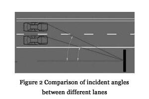 Fig. 2 Comparison of incident angles between different lanes