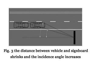 Fig. 3 the distance between vehicle and signboard shrinks and the incidence angle increases