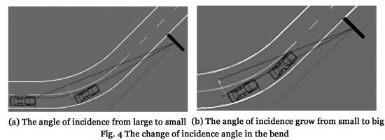 Fig. 4 The change of incidence angle in the bend