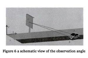 Fig. 6 The schematic view of the observation angle