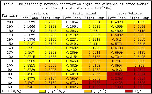 Table 1 Relationship between observation angle and distance of three models in different sight distance (200~50m)