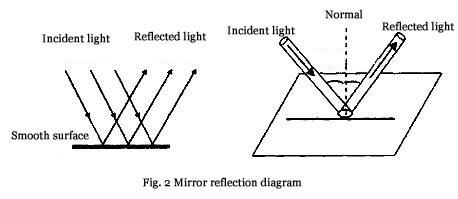Mirror reflection diagram