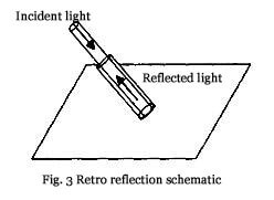 Retro reflection schematic