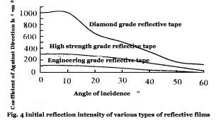Initial reflection intensity of various types of reflective films