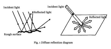 Diffuse reflection diagram
