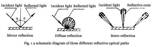Fig. 1 a schematic diagram of three different reflective optical paths
